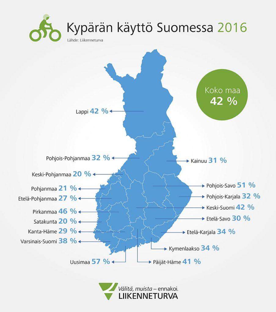 kyparan_kaytto_maakunnittain2016_960px.081819